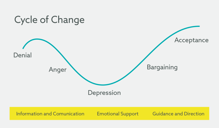 Cycle of Change - Counselling